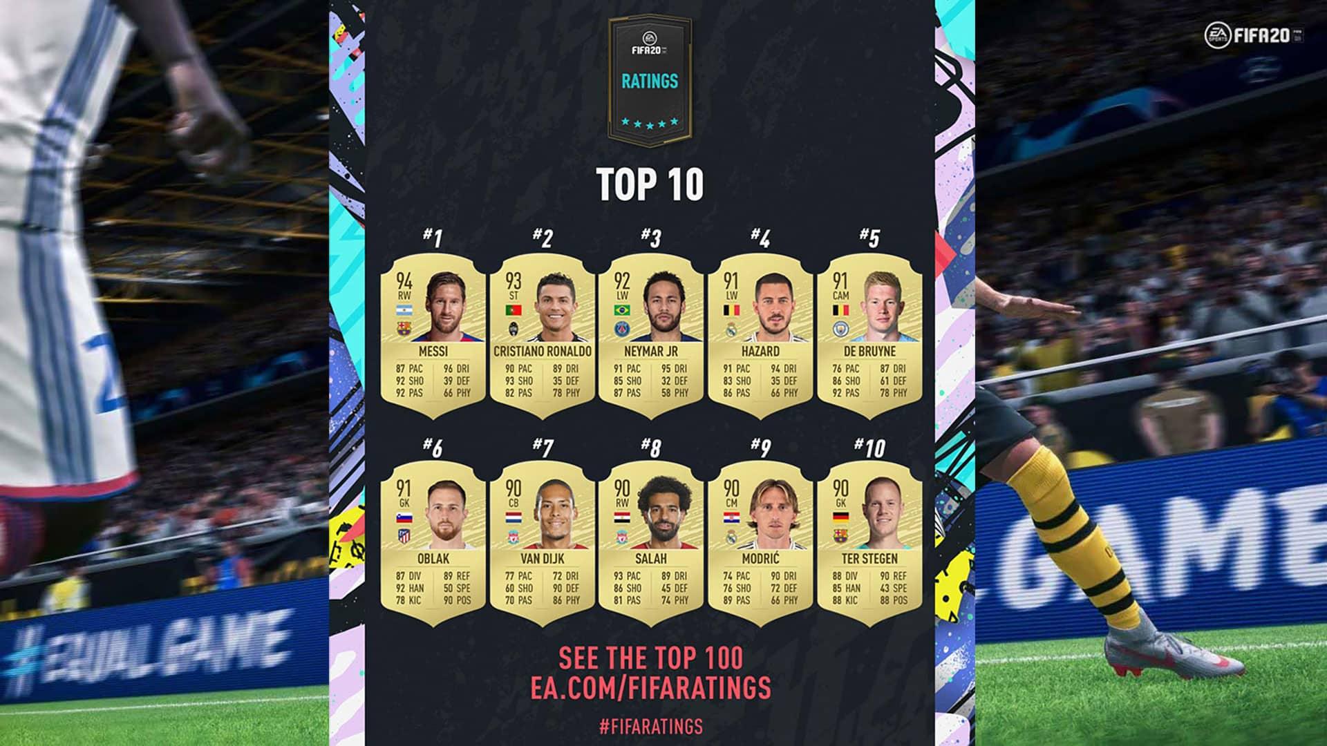 fifa 20 werte top 10