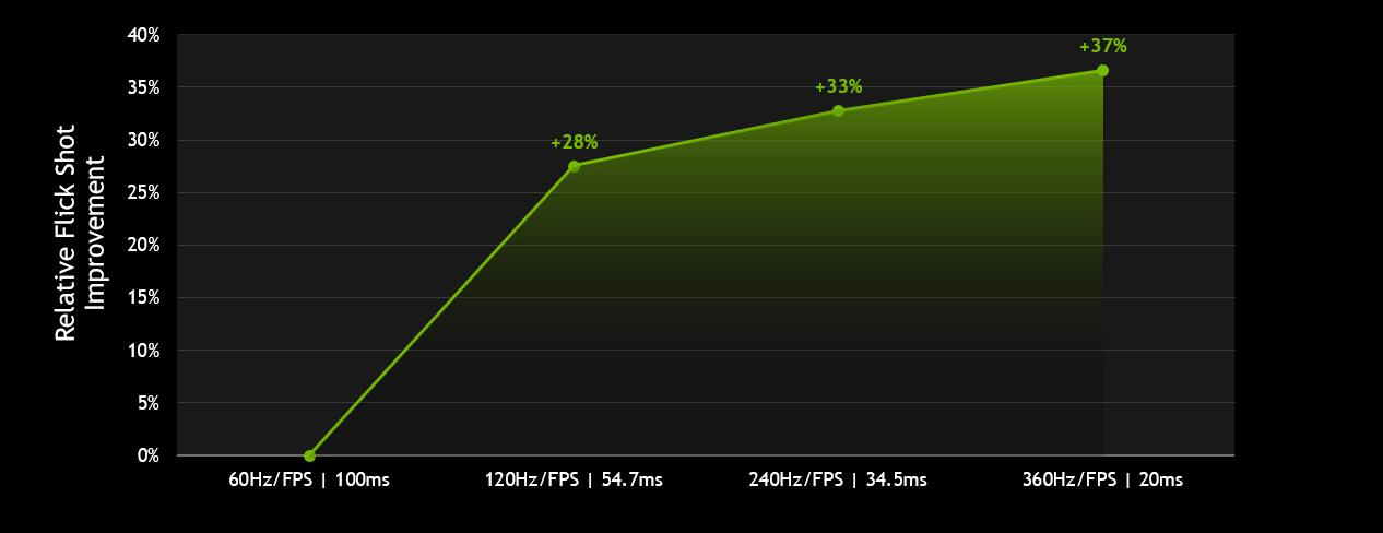 nvidia geforce relative flick shot improvement chart