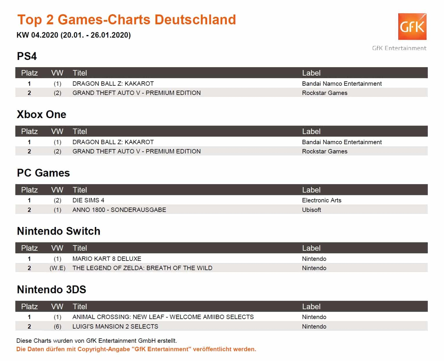 top 2 game charts 20. 26.1.2020