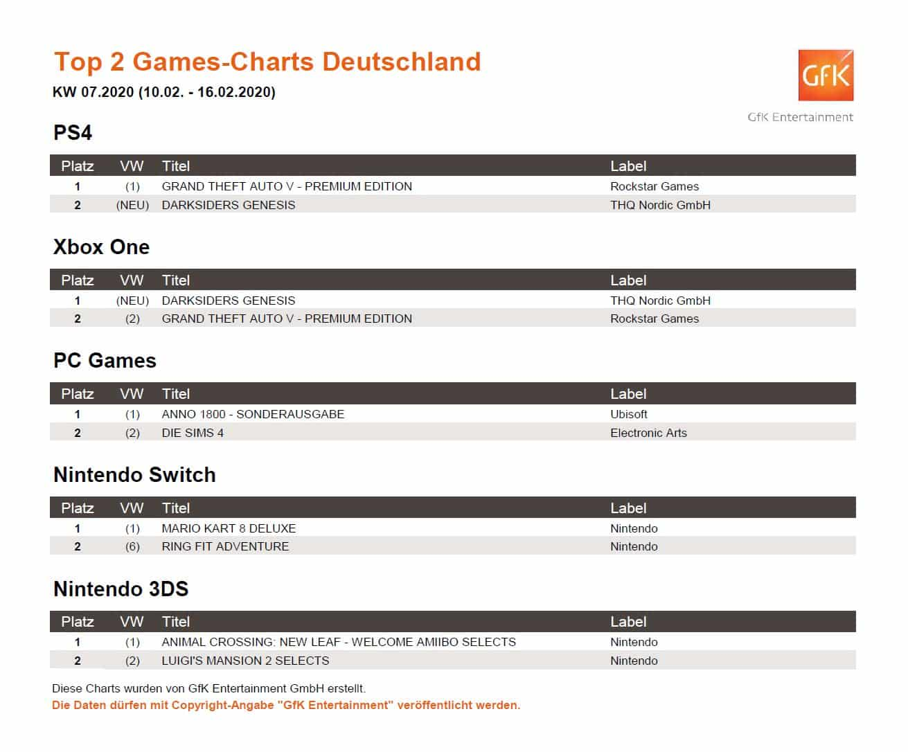 top 2 game charts 10. 16.2.2020