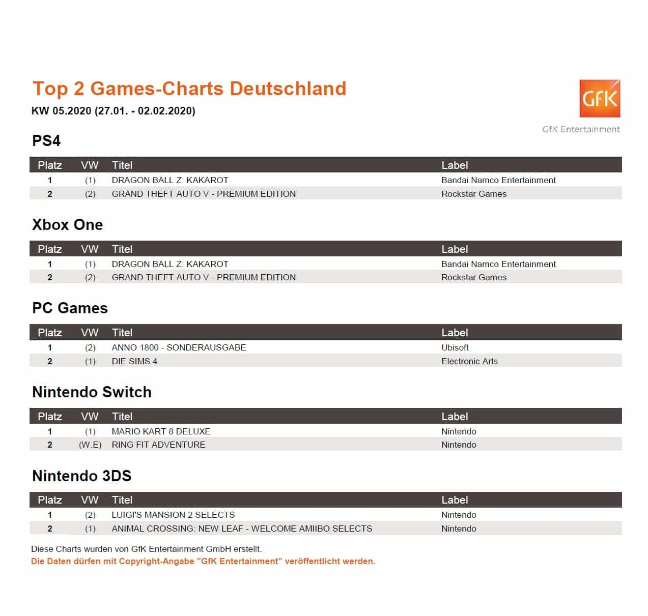top 2 game charts 27.1. 2.2.2020