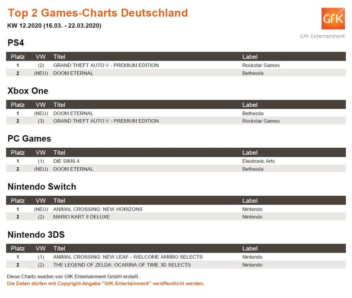 top 2 game charts 16. 22.3.2020