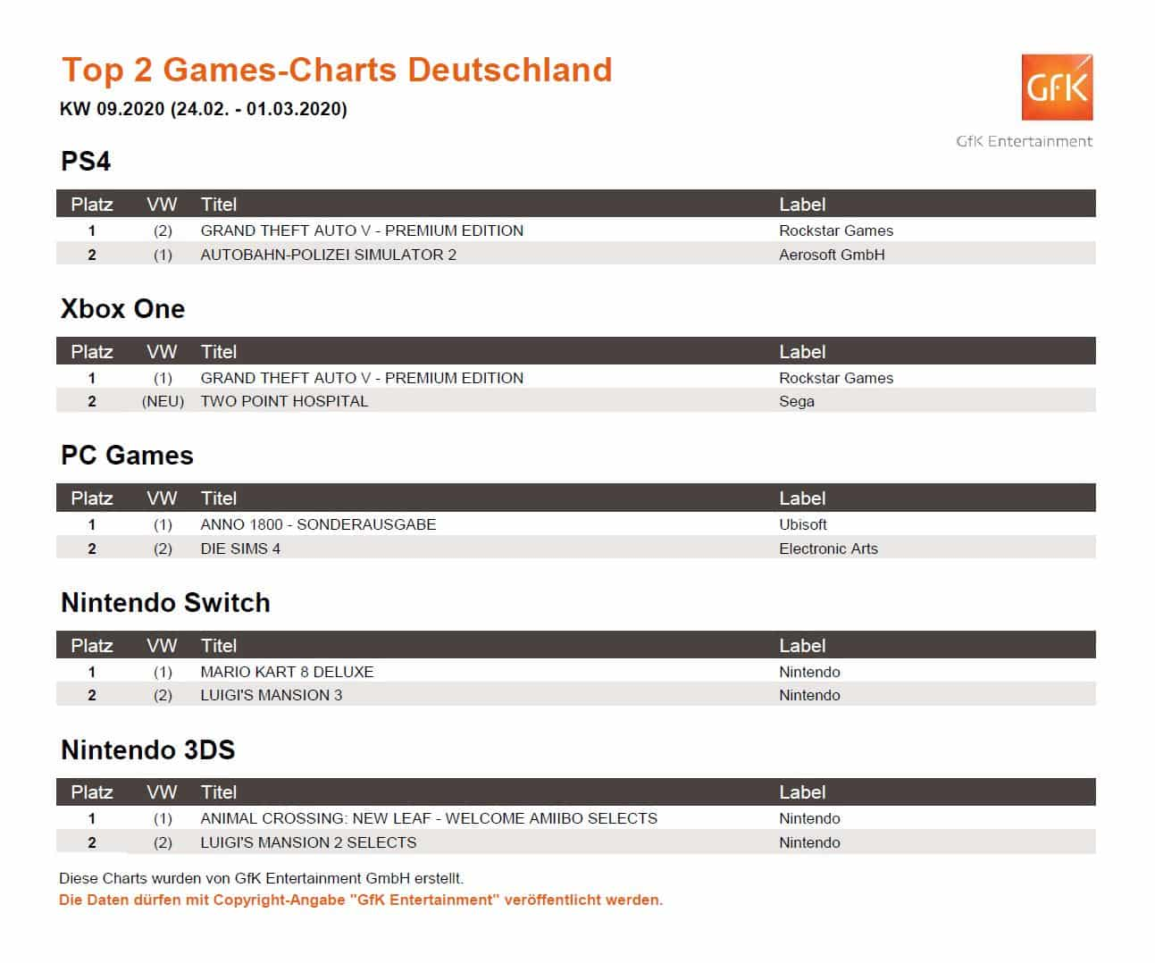 top 2 game charts 24.2. 1.3.2020