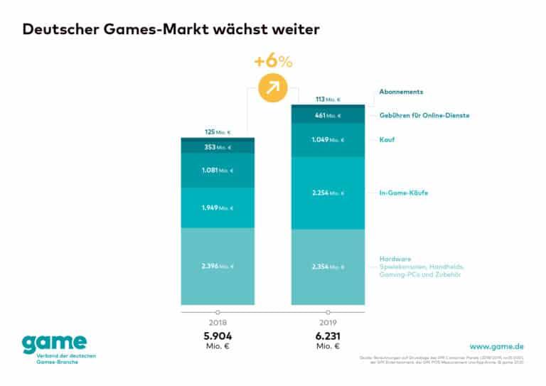 game Grafik Games Markt 2019 1 768x543 1