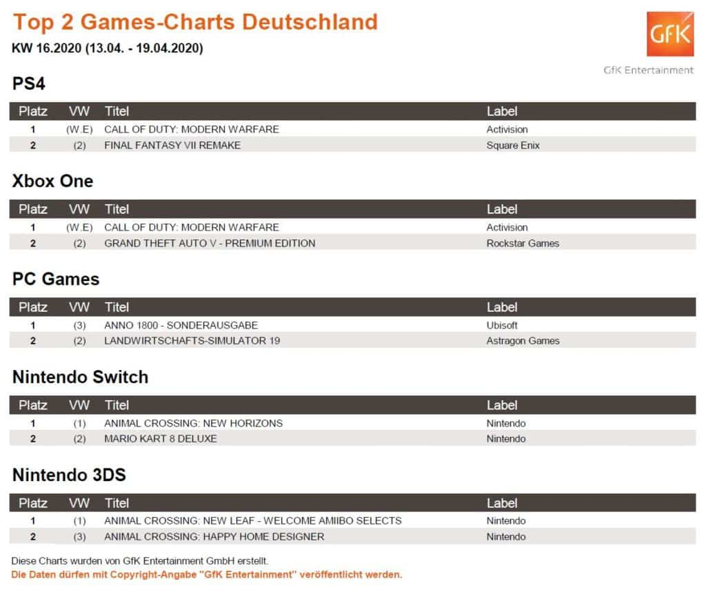 top 2 game charts 13. 19.4.2020