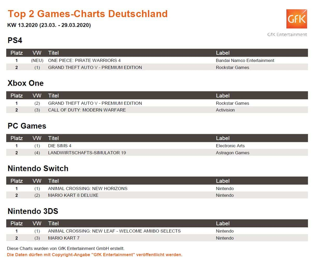 top 2 game charts 23. 29.3.2020