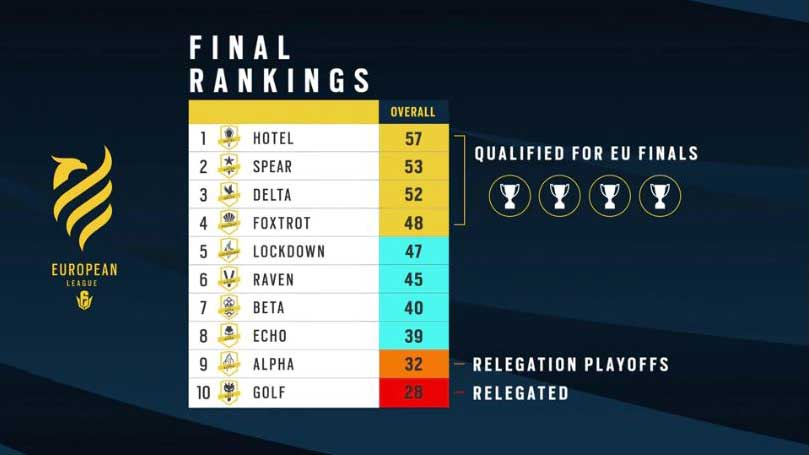 final rankings babt