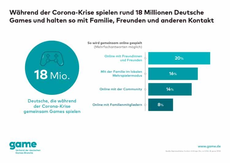 game Grafik 18 Millionen Deutsche spielen um in Kontakt zu bleiben web