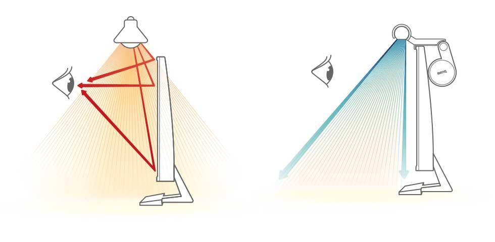 benq screenbar lichtkegel