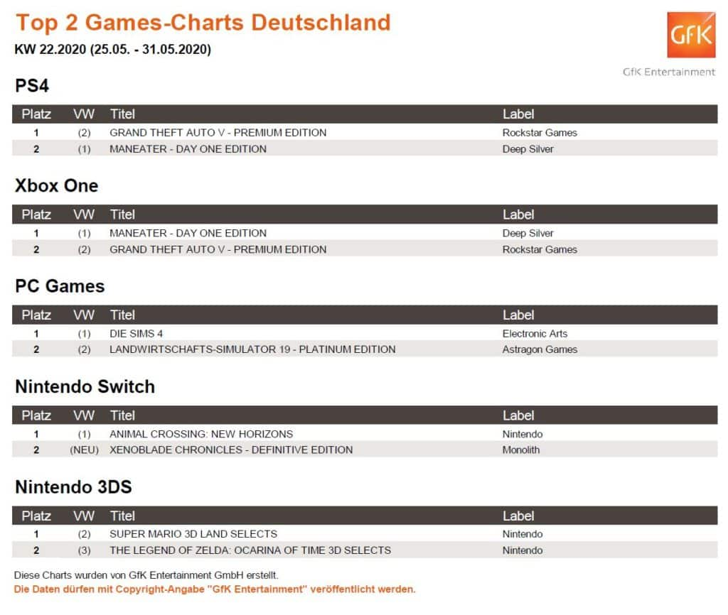 top 2 game charts 25. 31.5.2020