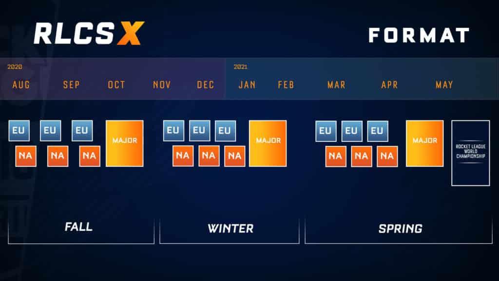 Das neue Format der RLCS X! Quelle: Psyonix