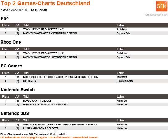 Top 2 Games Charts 37