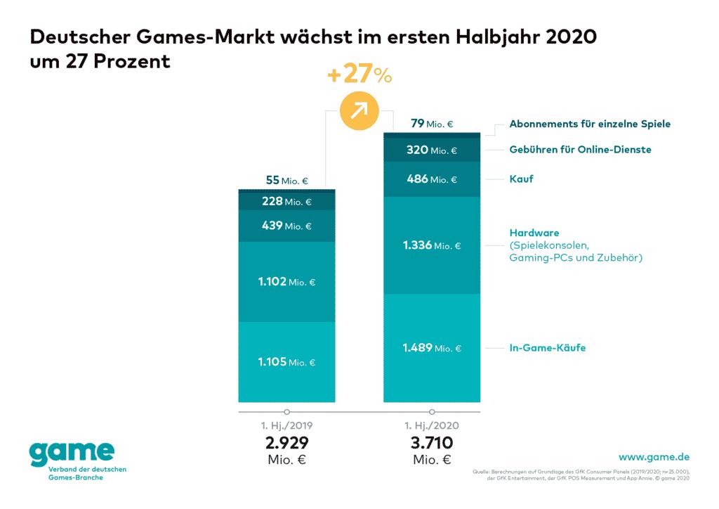 Quelle: game - Verband der deutschen Games-Branche