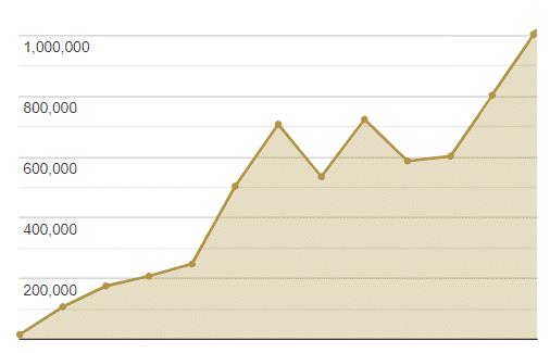 mediadaten graph seitenaufrufe okt