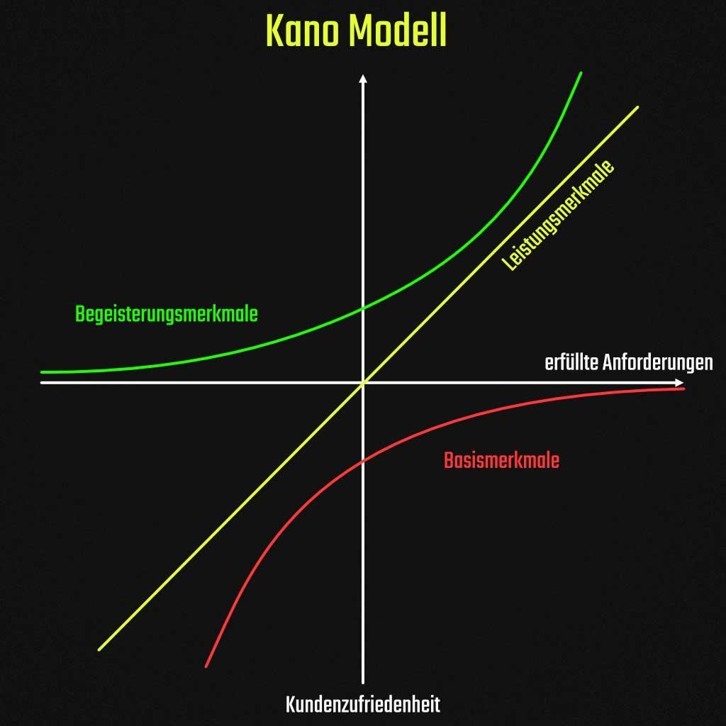 Das Kano Modell.