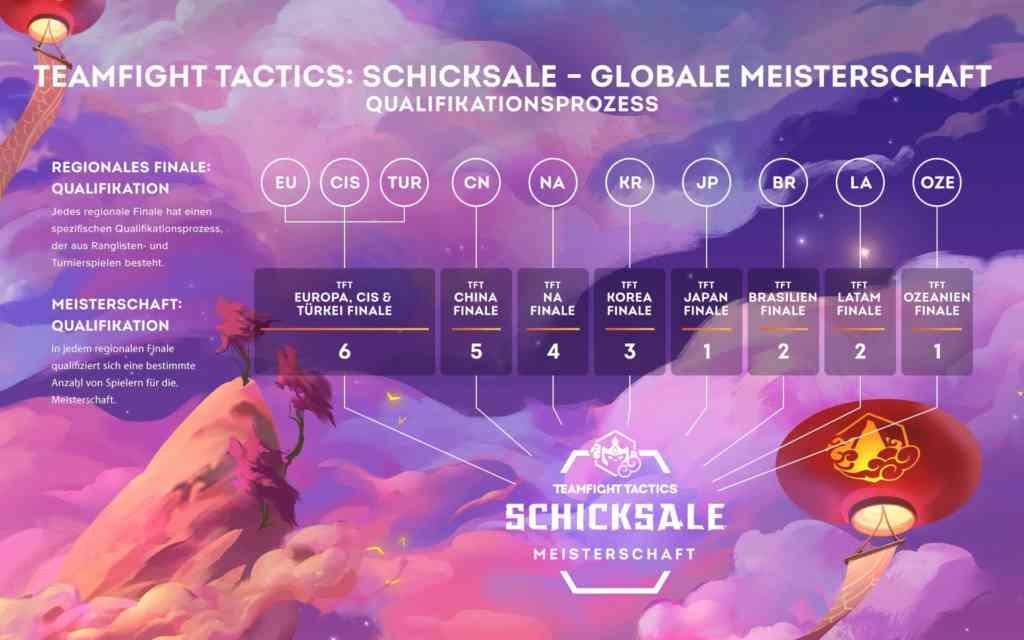 Die Qualifikation in der Übersicht. Quelle: Riot Games
