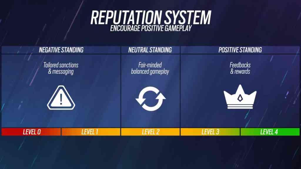 Das neue Rufsystem. Quelle: Ubisoft