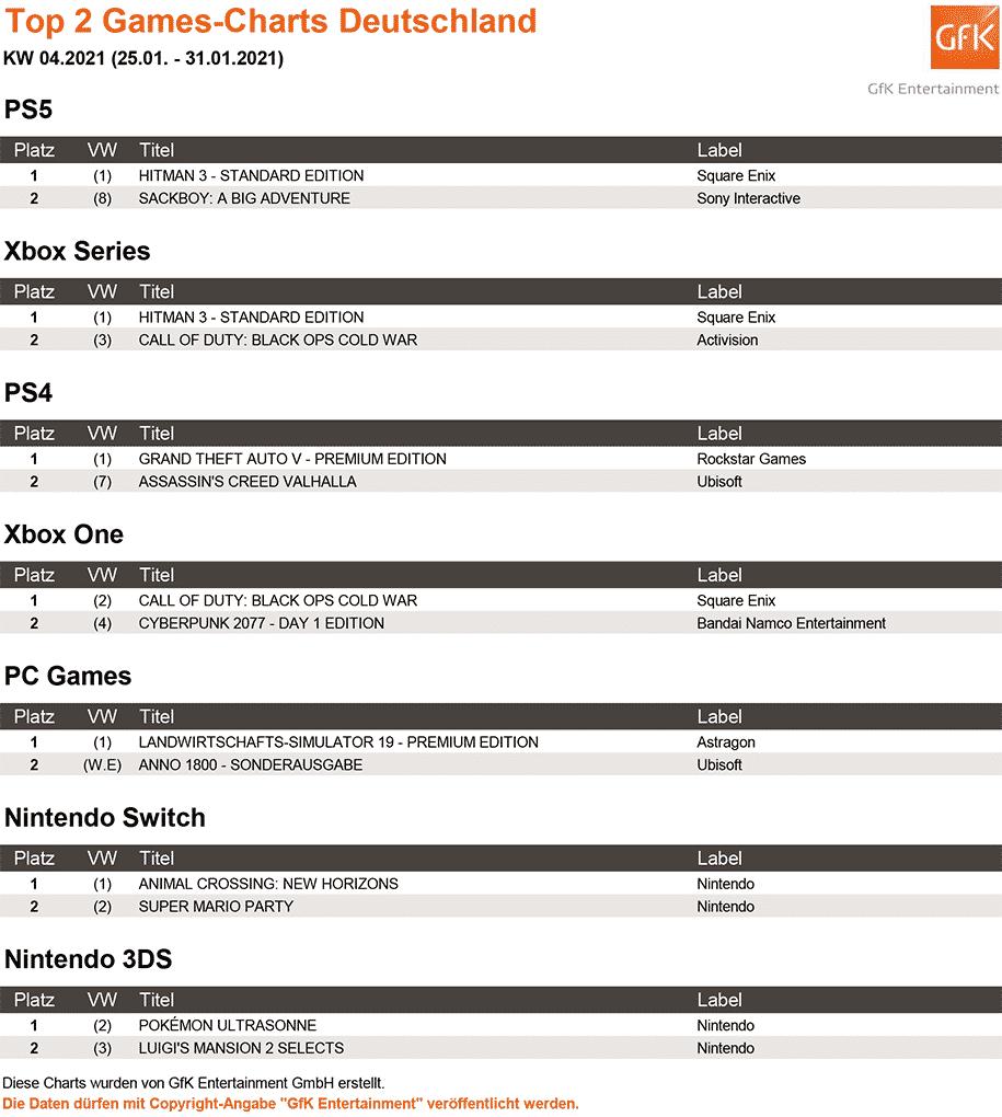 Top 2 Games Charts 04 2021