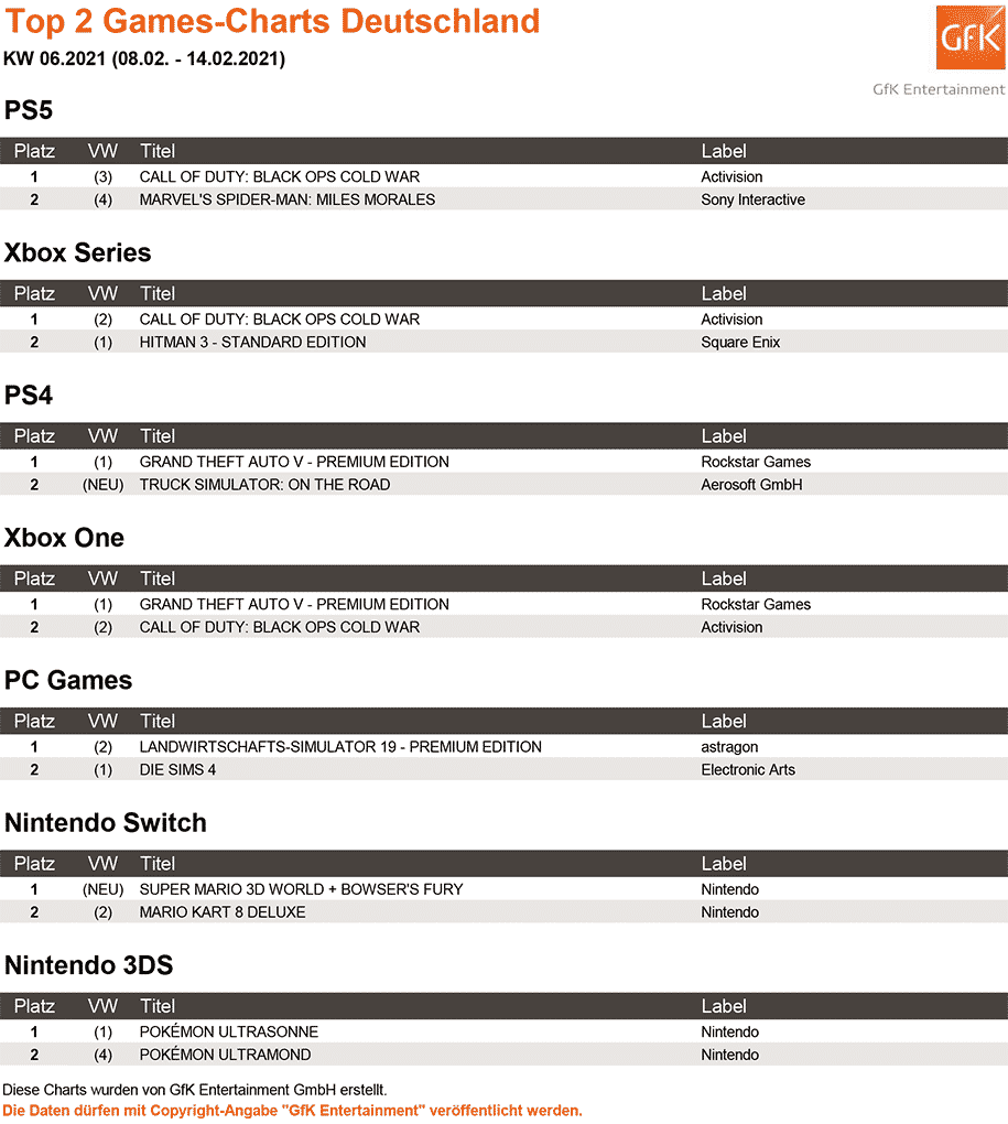 Top 2 Games Charts 06.2021 gfk