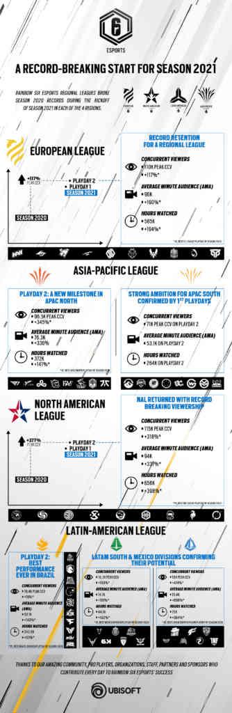 R6esports S2021 Kickoff Viewership Performance Infographic