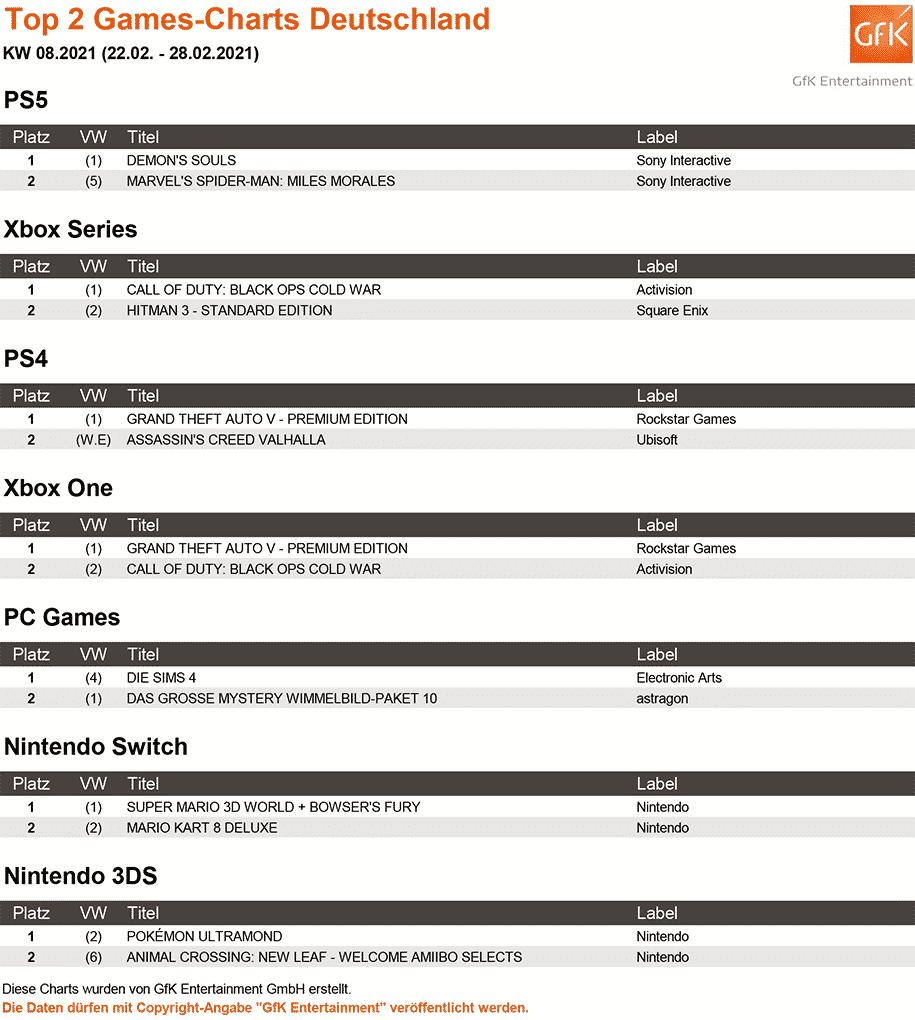 Top 2 Games Charts 08.2021