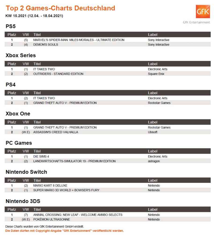 Die Top-2 der deutschen Games-Charts. Quelle: GfK Entertainment