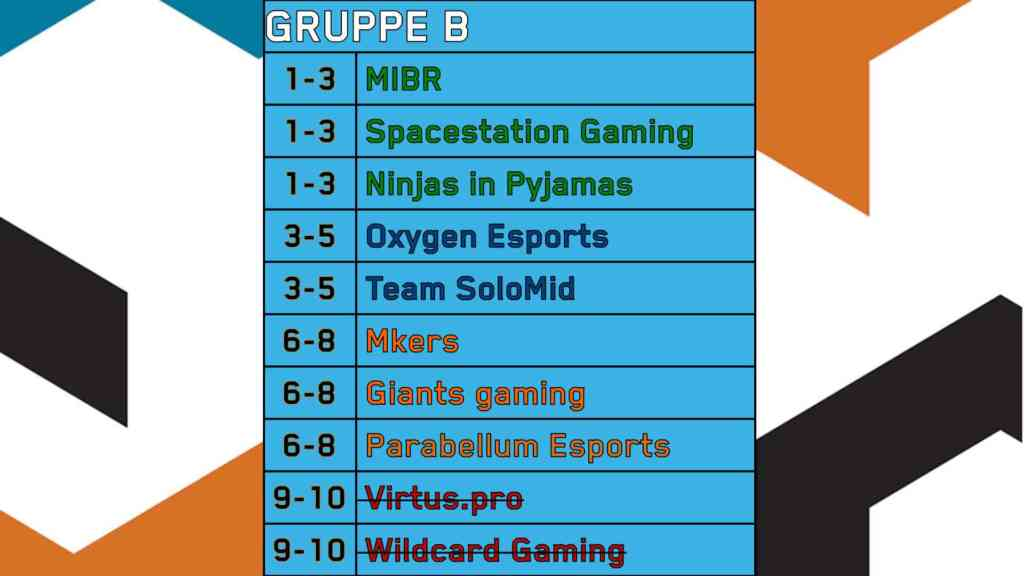 SI2021 Gruppe B Tabelle Prediction