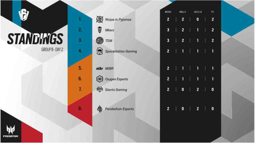 SI2021 Standings Gruppe B