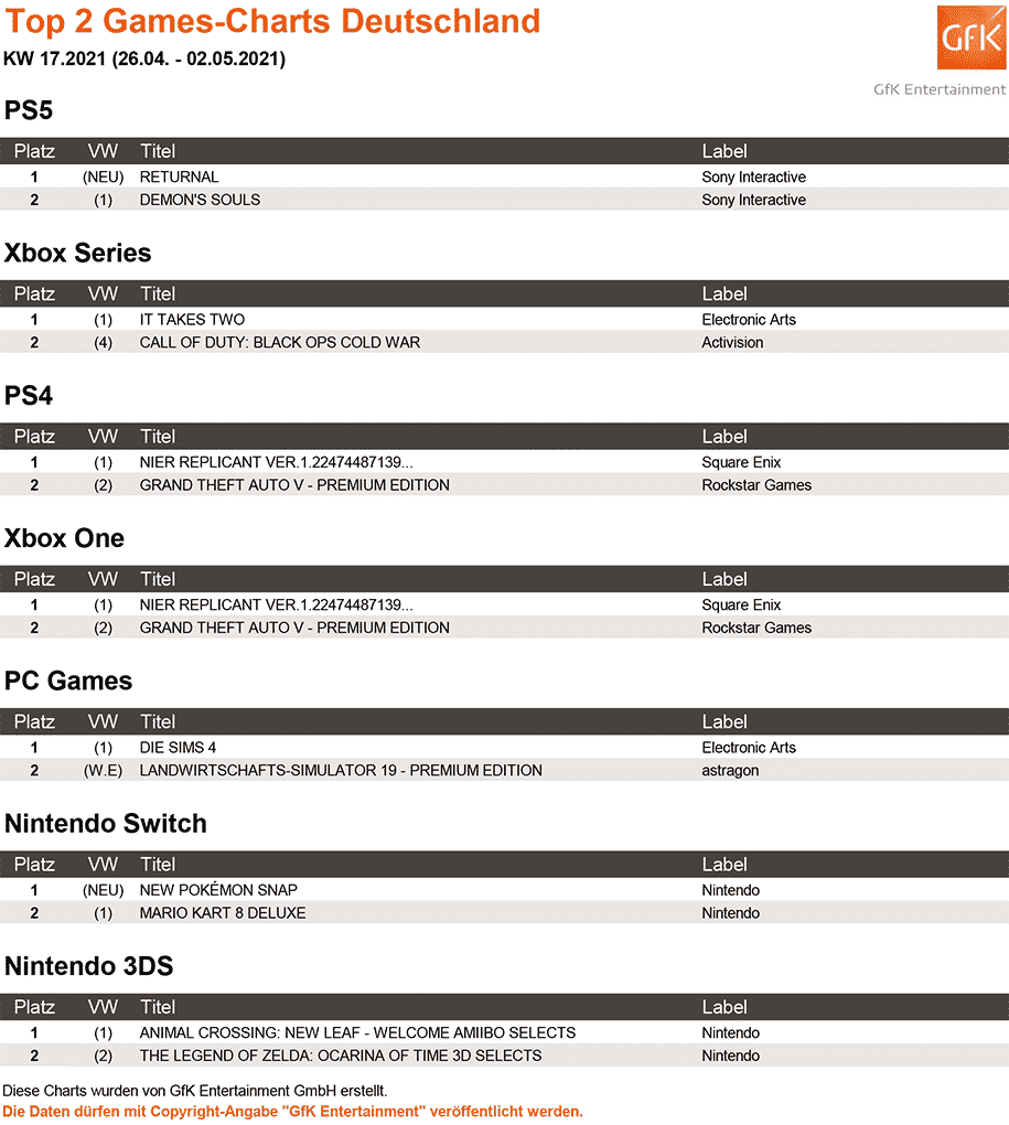Top 2 Games Charts 17.2021