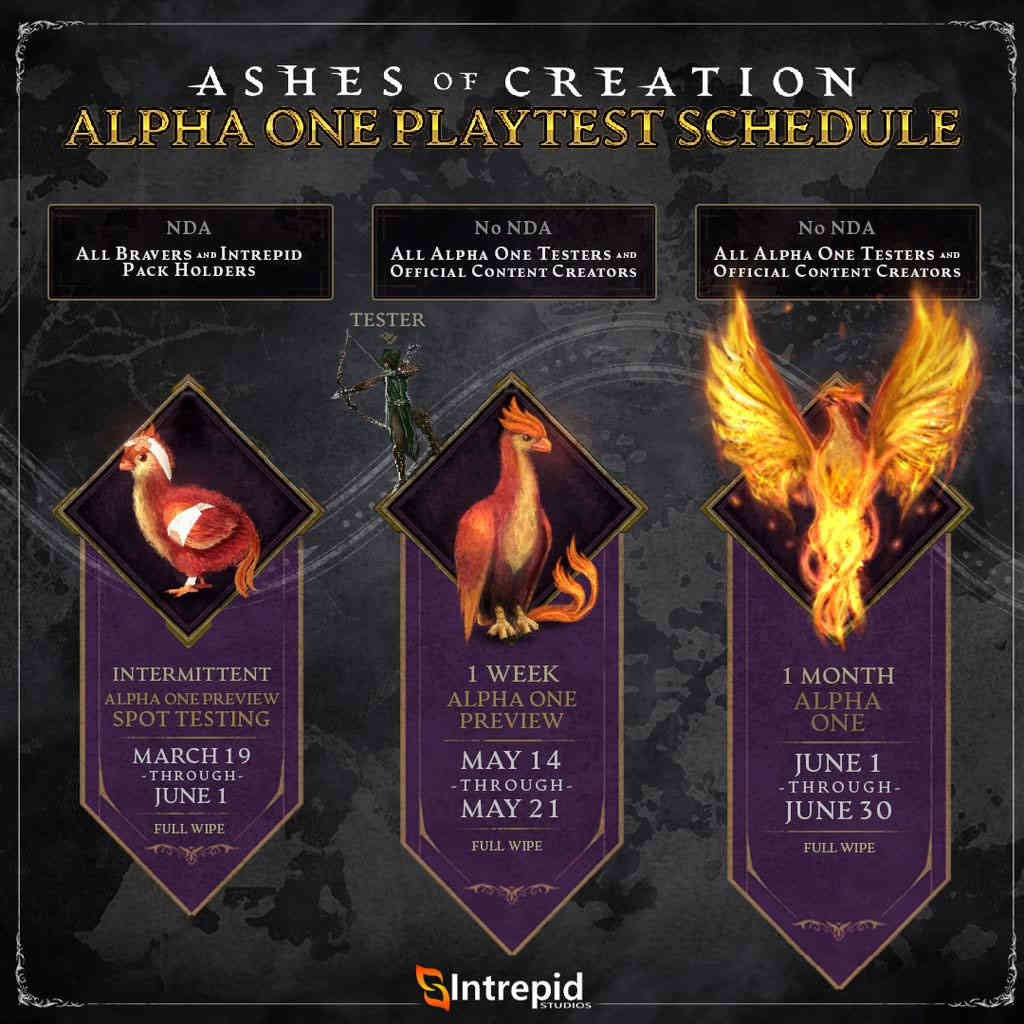 ashes of creation schedule