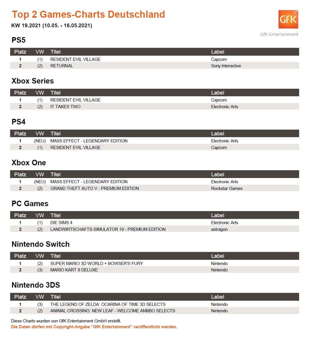 top 2 game charts deutschland 10. 16.5.2021