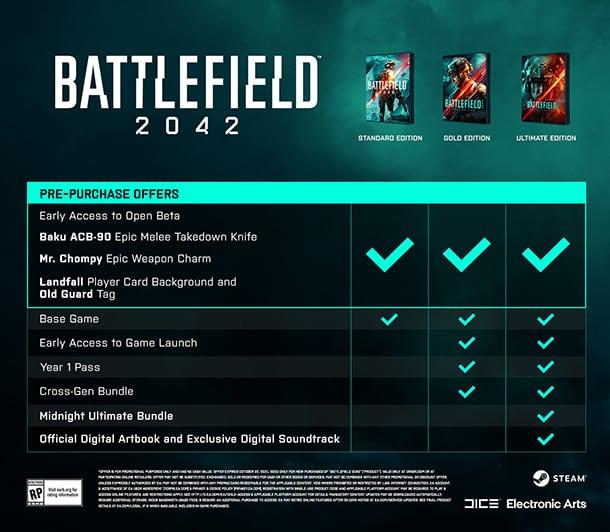 Die Editionen von Battlefield 2042 im Vergleich. Quelle: EA / DICE