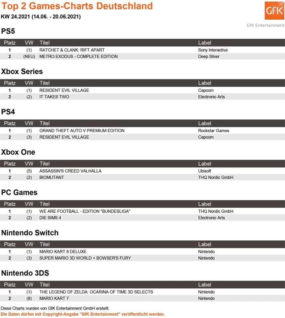 Top 2 Games Charts 24.2021