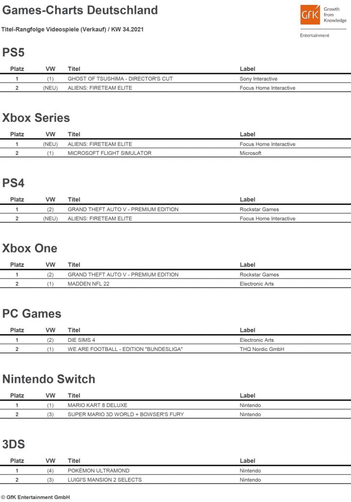 Top 2 Games Charts 34 2021 1